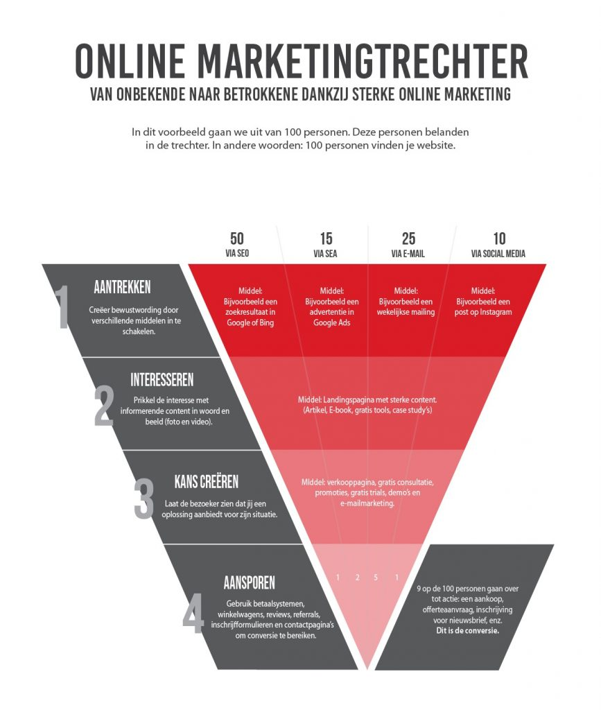 De online marketingtrechter toont de reis van de klant door jouw online marketing