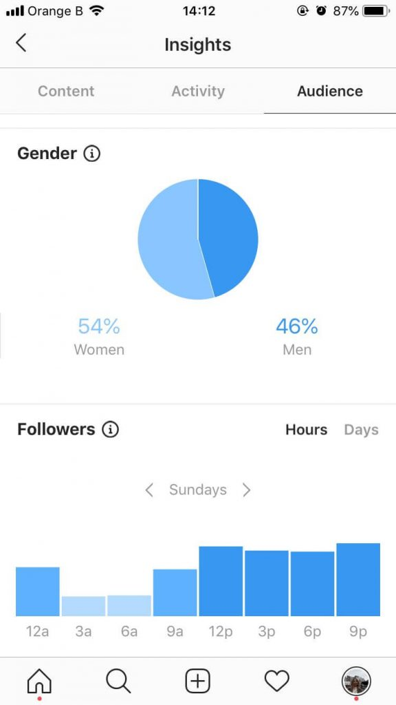 Insights Instagram