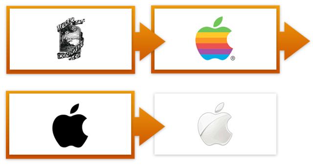 Evolutie van het Apple-logo