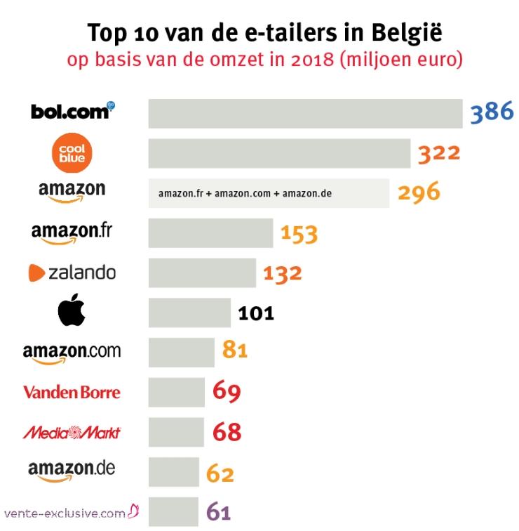 Overzicht Top 10 webshops in België - Top 10 e-commerce België