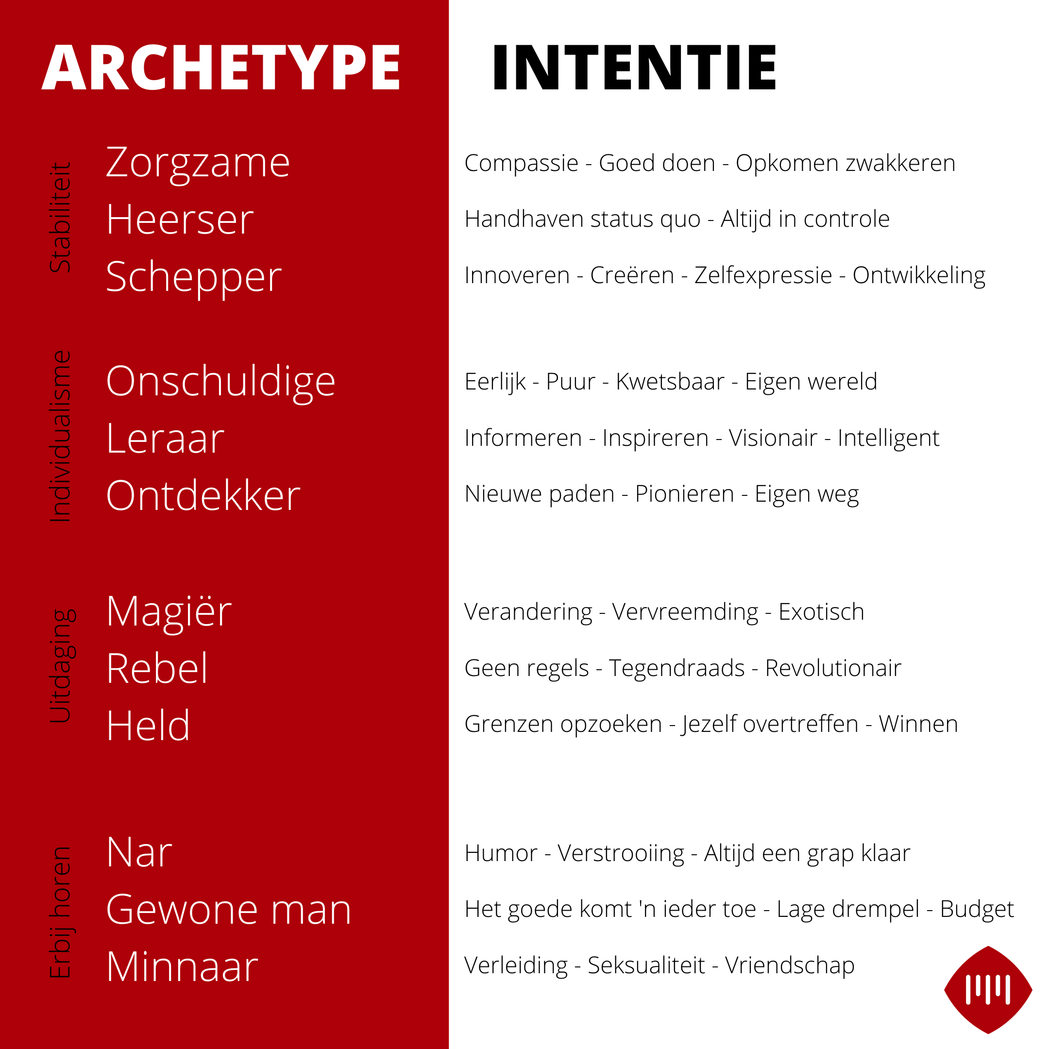 Archetypes voor merken en intenties