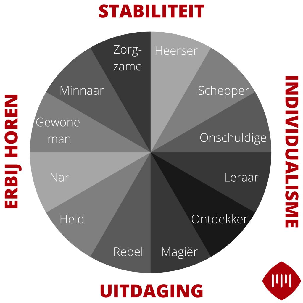 Merkarchetypes-en-basisemoties-Marketingbureau-Motionmill-Antwerpen-1024x1024