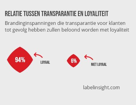 Relatie tussen transparantie en loyaliteit