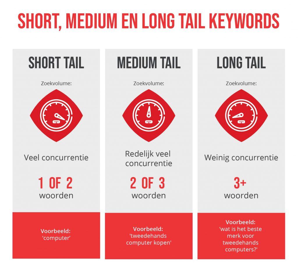 Short medium en long tail keywords