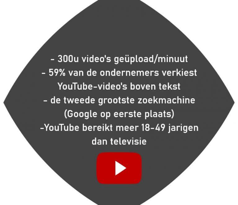YouTube-statistieken