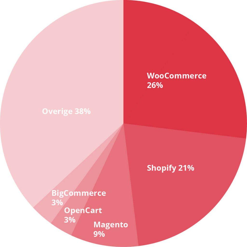 Percentage WooCommerce-webshops
