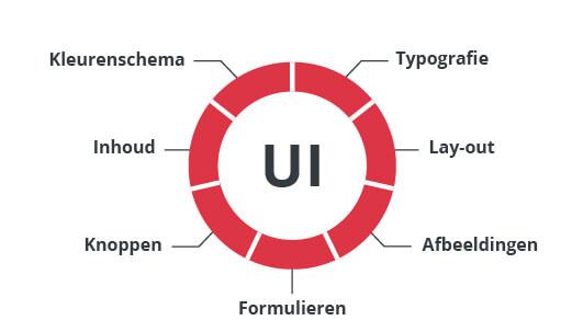 wat is UI in website